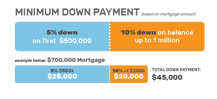 New Home Buyers Guide - Down Payments Chart